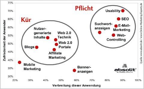 Online-Marketing-Trends 2009 • SEO-AMBULANCE+de®
