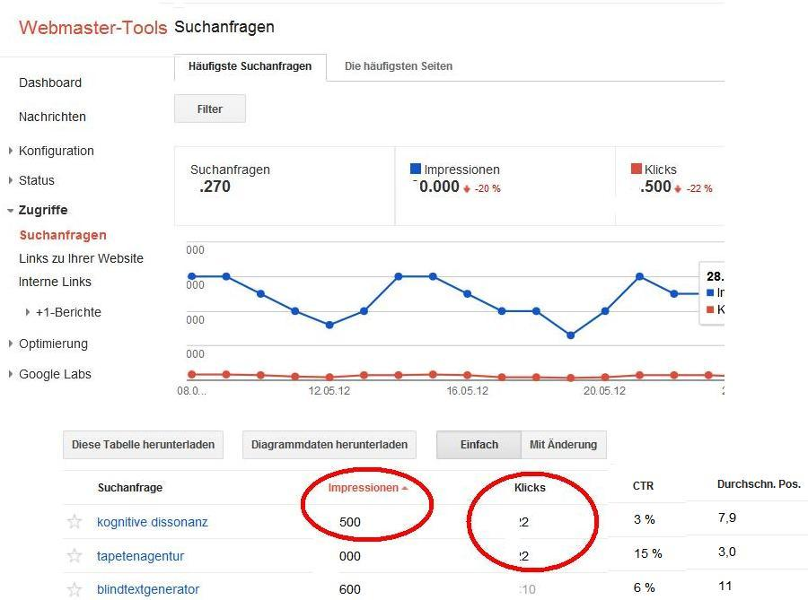 Rank-Monitoring mit Google Webmaster Tools